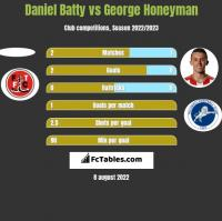 Daniel Batty vs George Honeyman h2h player stats