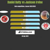 Daniel Batty vs Jackson Irvine h2h player stats