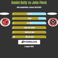 Daniel Batty vs John Fleck h2h player stats