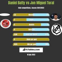 Daniel Batty vs Jon Miguel Toral h2h player stats