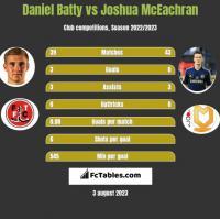 Daniel Batty vs Joshua McEachran h2h player stats