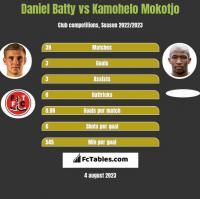 Daniel Batty vs Kamohelo Mokotjo h2h player stats
