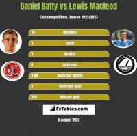 Daniel Batty vs Lewis Macleod h2h player stats