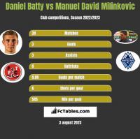 Daniel Batty vs Manuel David Milinkovic h2h player stats
