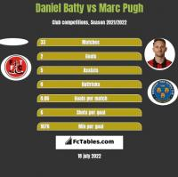 Daniel Batty vs Marc Pugh h2h player stats