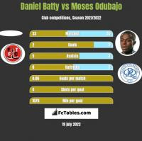 Daniel Batty vs Moses Odubajo h2h player stats