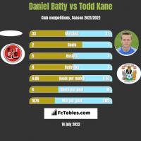 Daniel Batty vs Todd Kane h2h player stats