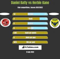 Daniel Batty vs Herbie Kane h2h player stats
