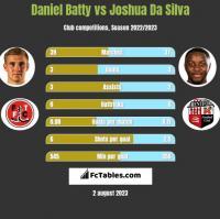 Daniel Batty vs Joshua Da Silva h2h player stats