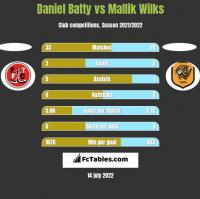 Daniel Batty vs Mallik Wilks h2h player stats