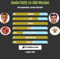 Daniel Batty vs Albi Morgan h2h player stats