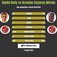 Daniel Batty vs Brendan Sarpeng-Wiredu h2h player stats