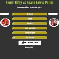 Daniel Batty vs Keane Lewis-Potter h2h player stats