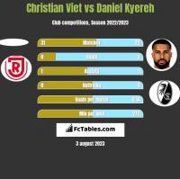 Christian Viet vs Daniel Kyereh h2h player stats