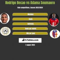 Rodrigo Becao vs Adama Soumaoro h2h player stats