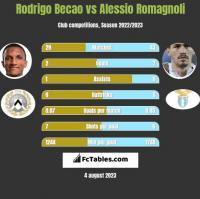 Rodrigo Becao vs Alessio Romagnoli h2h player stats