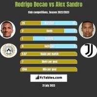 Rodrigo Becao vs Alex Sandro h2h player stats
