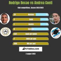 Rodrigo Becao vs Andrea Conti h2h player stats