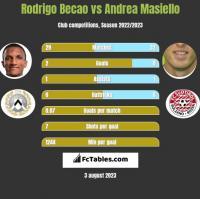 Rodrigo Becao vs Andrea Masiello h2h player stats