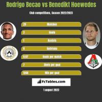 Rodrigo Becao vs Benedikt Hoewedes h2h player stats