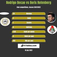 Rodrigo Becao vs Boris Rotenberg h2h player stats