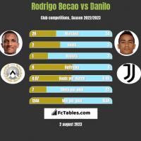 Rodrigo Becao vs Danilo h2h player stats