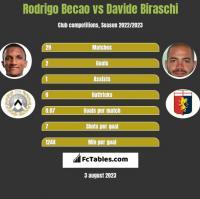 Rodrigo Becao vs Davide Biraschi h2h player stats