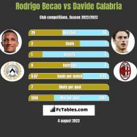 Rodrigo Becao vs Davide Calabria h2h player stats