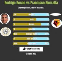 Rodrigo Becao vs Francisco Sierralta h2h player stats