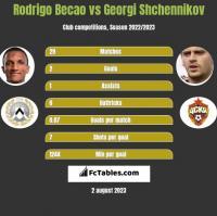 Rodrigo Becao vs Georgi Shchennikov h2h player stats