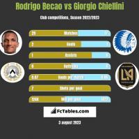 Rodrigo Becao vs Giorgio Chiellini h2h player stats