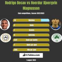 Rodrigo Becao vs Hoerdur Bjoergvin Magnusson h2h player stats