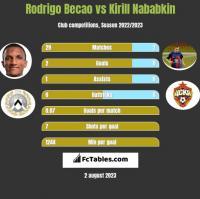 Rodrigo Becao vs Kirill Nababkin h2h player stats