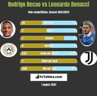 Rodrigo Becao vs Leonardo Bonucci h2h player stats