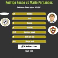 Rodrigo Becao vs Mario Fernandes h2h player stats
