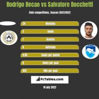 Rodrigo Becao vs Salvatore Bocchetti h2h player stats