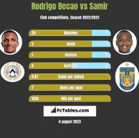 Rodrigo Becao vs Samir h2h player stats