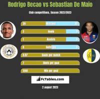 Rodrigo Becao vs Sebastian De Maio h2h player stats
