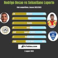 Rodrigo Becao vs Sebastiano Luperto h2h player stats