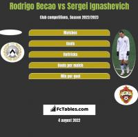 Rodrigo Becao vs Sergei Ignashevich h2h player stats