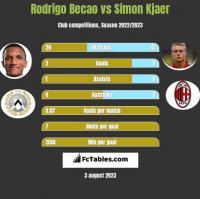 Rodrigo Becao vs Simon Kjaer h2h player stats