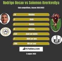 Rodrigo Becao vs Solomon Kverkveliya h2h player stats