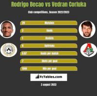 Rodrigo Becao vs Vedran Corluka h2h player stats