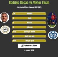 Rodrigo Becao vs Viktor Vasin h2h player stats