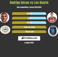 Rodrigo Becao vs Leo Duarte h2h player stats