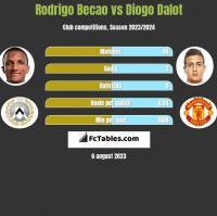 Rodrigo Becao vs Diogo Dalot h2h player stats