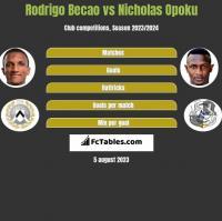 Rodrigo Becao vs Nicholas Opoku h2h player stats