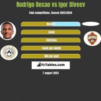 Rodrigo Becao vs Igor Diveev h2h player stats