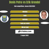 Denis Petro vs Erik Grendel h2h player stats