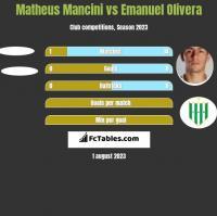 Matheus Mancini vs Emanuel Olivera h2h player stats